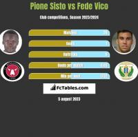 Pione Sisto vs Fede Vico h2h player stats