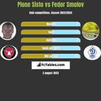 Pione Sisto vs Fedor Smolov h2h player stats