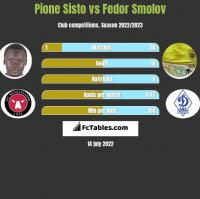 Pione Sisto vs Fiedor Smołow h2h player stats