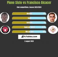 Pione Sisto vs Francisco Alcacer h2h player stats