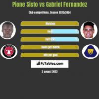 Pione Sisto vs Gabriel Fernandez h2h player stats