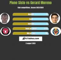 Pione Sisto vs Gerard Moreno h2h player stats