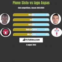 Pione Sisto vs Iago Aspas h2h player stats