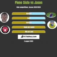 Pione Sisto vs Jason h2h player stats