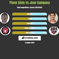 Pione Sisto vs Jose Campana h2h player stats