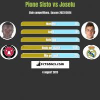 Pione Sisto vs Joselu h2h player stats