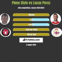 Pione Sisto vs Lucas Perez h2h player stats