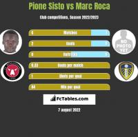Pione Sisto vs Marc Roca h2h player stats