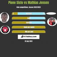 Pione Sisto vs Mathias Jensen h2h player stats