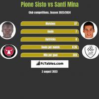 Pione Sisto vs Santi Mina h2h player stats