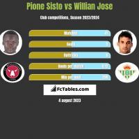 Pione Sisto vs Willian Jose h2h player stats