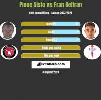 Pione Sisto vs Fran Beltran h2h player stats