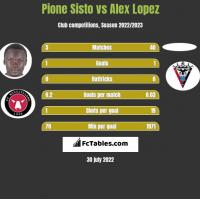 Pione Sisto vs Alex Lopez h2h player stats