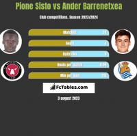 Pione Sisto vs Ander Barrenetxea h2h player stats