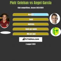 Piotr Celeban vs Angel Garcia h2h player stats