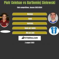 Piotr Celeban vs Bartlomiej Sielewski h2h player stats