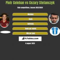 Piotr Celeban vs Cezary Stefanczyk h2h player stats