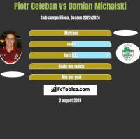 Piotr Celeban vs Damian Michalski h2h player stats