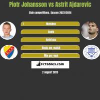 Piotr Johansson vs Astrit Ajdarevic h2h player stats
