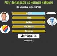 Piotr Johansson vs Herman Hallberg h2h player stats
