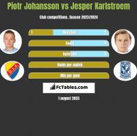 Piotr Johansson vs Jesper Karlstroem h2h player stats