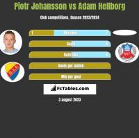 Piotr Johansson vs Adam Hellborg h2h player stats