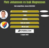 Piotr Johansson vs Isak Magnusson h2h player stats