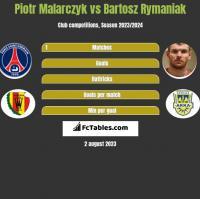 Piotr Malarczyk vs Bartosz Rymaniak h2h player stats