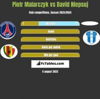 Piotr Malarczyk vs David Niepsuj h2h player stats