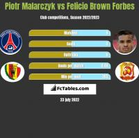 Piotr Malarczyk vs Felicio Brown Forbes h2h player stats
