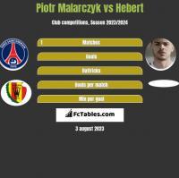 Piotr Malarczyk vs Hebert h2h player stats