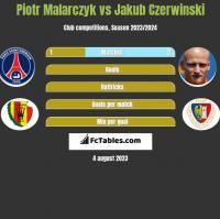 Piotr Malarczyk vs Jakub Czerwinski h2h player stats