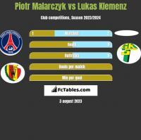 Piotr Malarczyk vs Lukas Klemenz h2h player stats