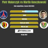 Piotr Malarczyk vs Martin Konczkowski h2h player stats