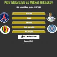 Piotr Malarczyk vs Mikkel Kirkeskov h2h player stats