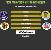 Piotr Malarczyk vs Thomas Rogne h2h player stats