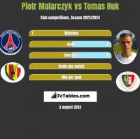 Piotr Malarczyk vs Tomas Huk h2h player stats