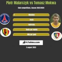 Piotr Malarczyk vs Tomasz Mokwa h2h player stats