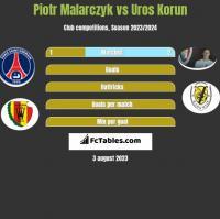 Piotr Malarczyk vs Uros Korun h2h player stats