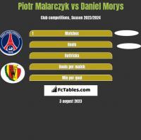 Piotr Malarczyk vs Daniel Morys h2h player stats