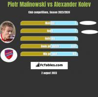 Piotr Malinowski vs Alexander Kolev h2h player stats