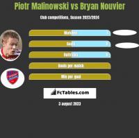Piotr Malinowski vs Bryan Nouvier h2h player stats