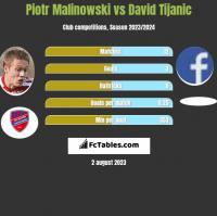 Piotr Malinowski vs David Tijanic h2h player stats