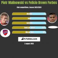 Piotr Malinowski vs Felicio Brown Forbes h2h player stats