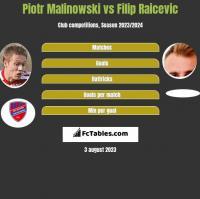 Piotr Malinowski vs Filip Raicevic h2h player stats
