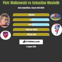 Piotr Malinowski vs Sebastian Musiolik h2h player stats