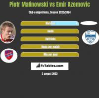 Piotr Malinowski vs Emir Azemovic h2h player stats