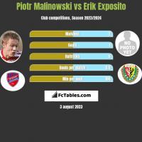 Piotr Malinowski vs Erik Exposito h2h player stats
