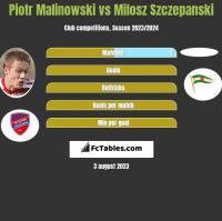 Piotr Malinowski vs Milosz Szczepanski h2h player stats
