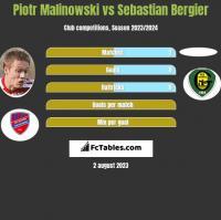 Piotr Malinowski vs Sebastian Bergier h2h player stats